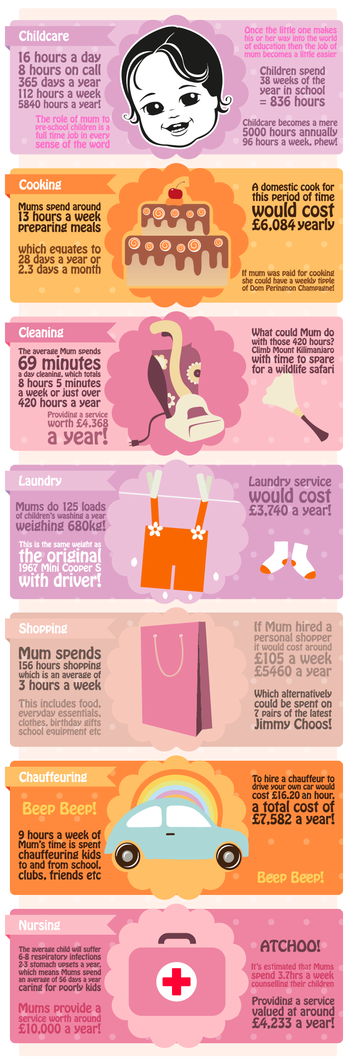 The Value of Mum Infographic